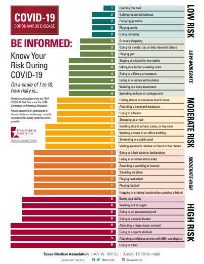 Know your risk during COVID-19