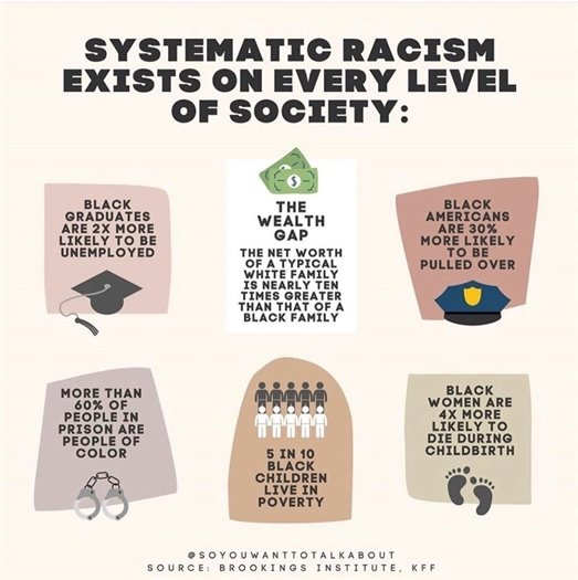 Systemic Racism Exists on Every Level of Society