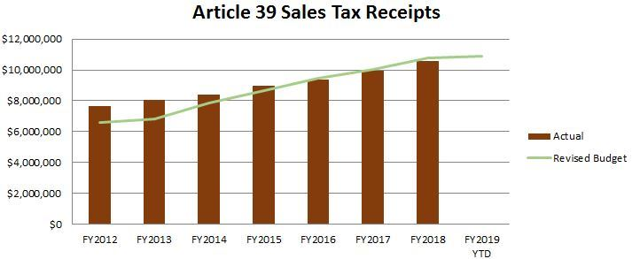 Article 39 revenues chart