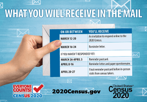 Graphic of key dates for 2020 Census