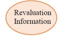 Revaluation Information