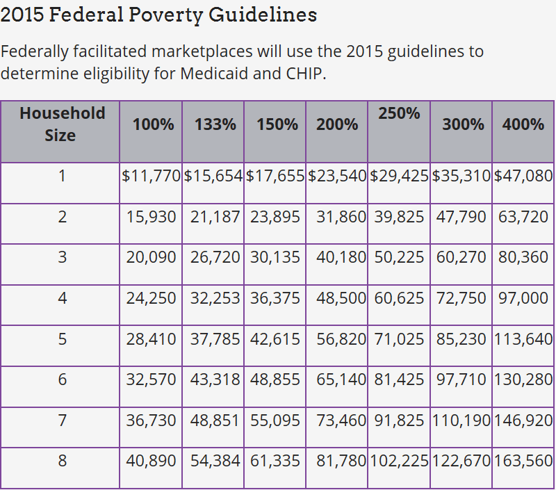 2015 Federal Poverty Guidelines
