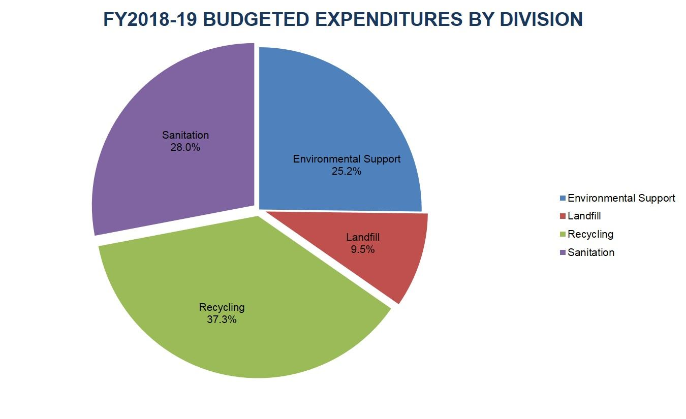 FY18_19_Budget_Expenditure_by_Division