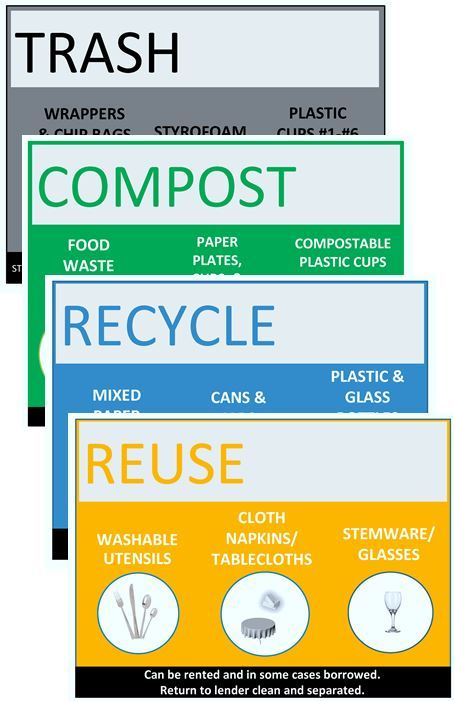Compilation of four solid color waste sorting signs for Trash, Compost, Recycle, and Reuse