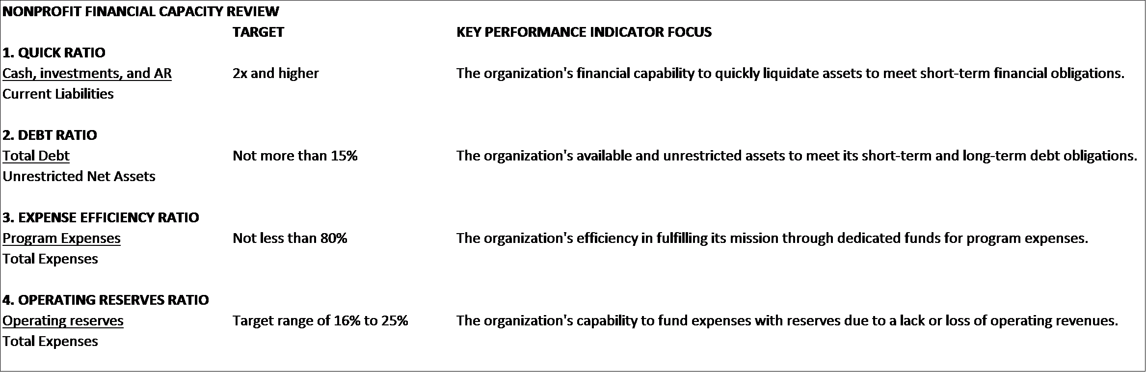 Nonprofit Financial Capacity Review