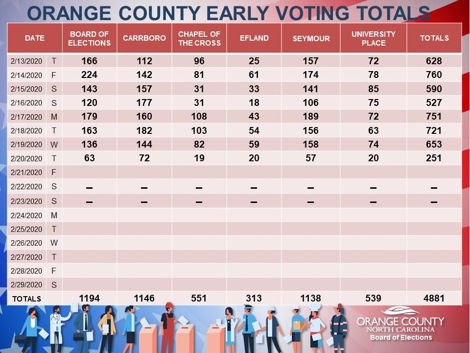 2 20 20 EARLY VOTING TOTALS